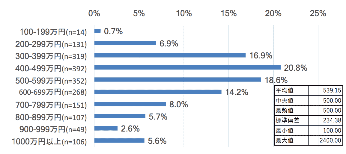 ゲーム開発者の年収