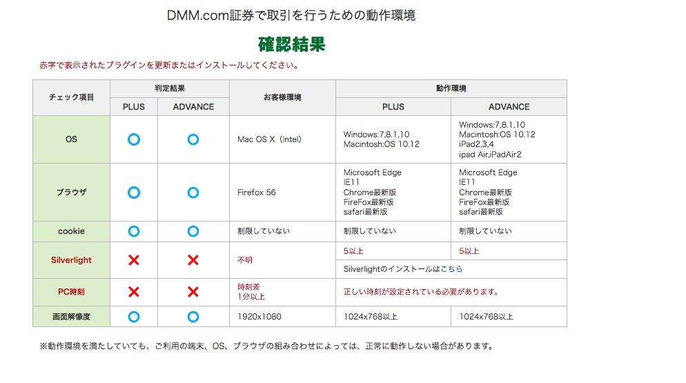 DMMFX動作環境チェックツール