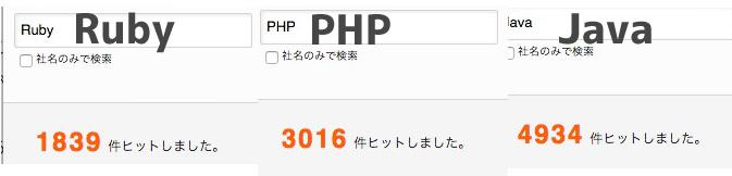 Ruby・PHP・Javaの求人数